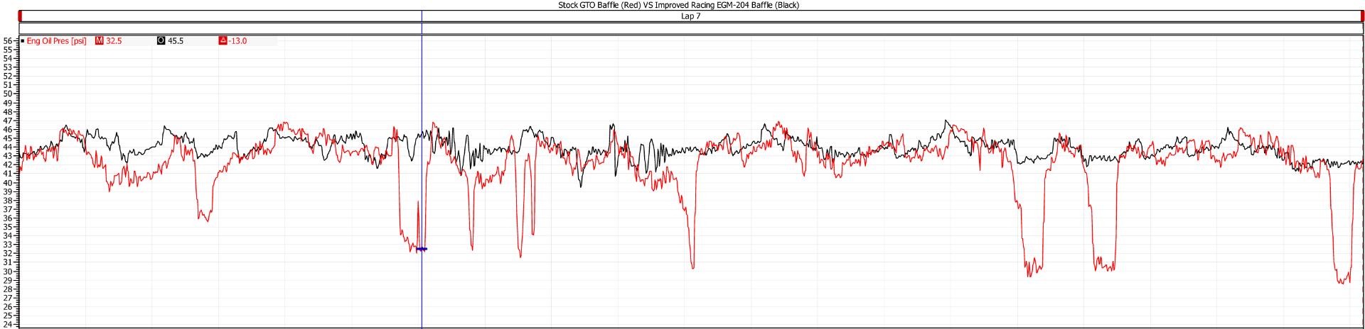 Improved Racing EGM-202 Baffling Inserts Oil Pressure Chart